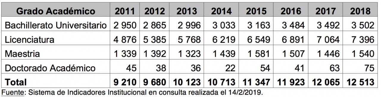 tabla matrícula regular 2011-2018
