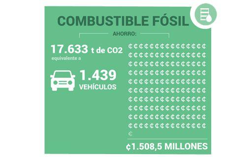 1.508,5 millones de ahorros en combustible fósil.